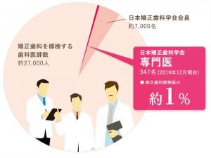 日本矯正歯科学会臨床指導医